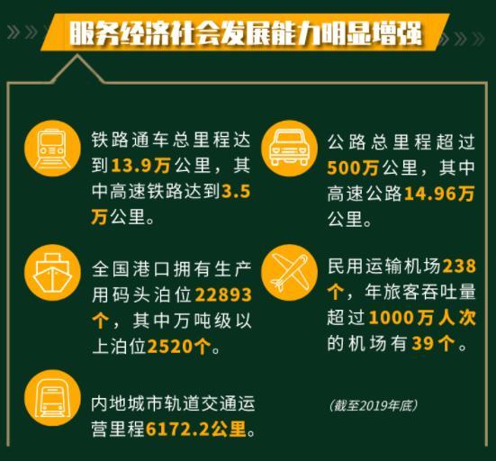 截止到2019年底中国交通数据统计